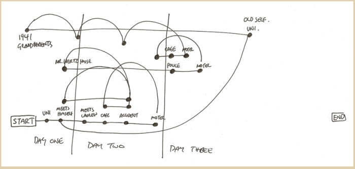 Diagram: Working out the complications of time travel.